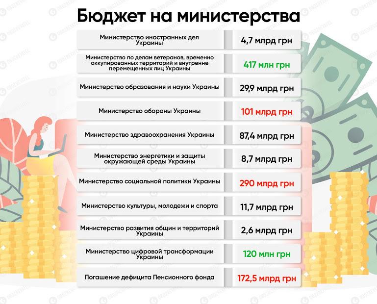 Новий курс долара, рекордні виплати і мінімалка: чого чекати у 2020-му