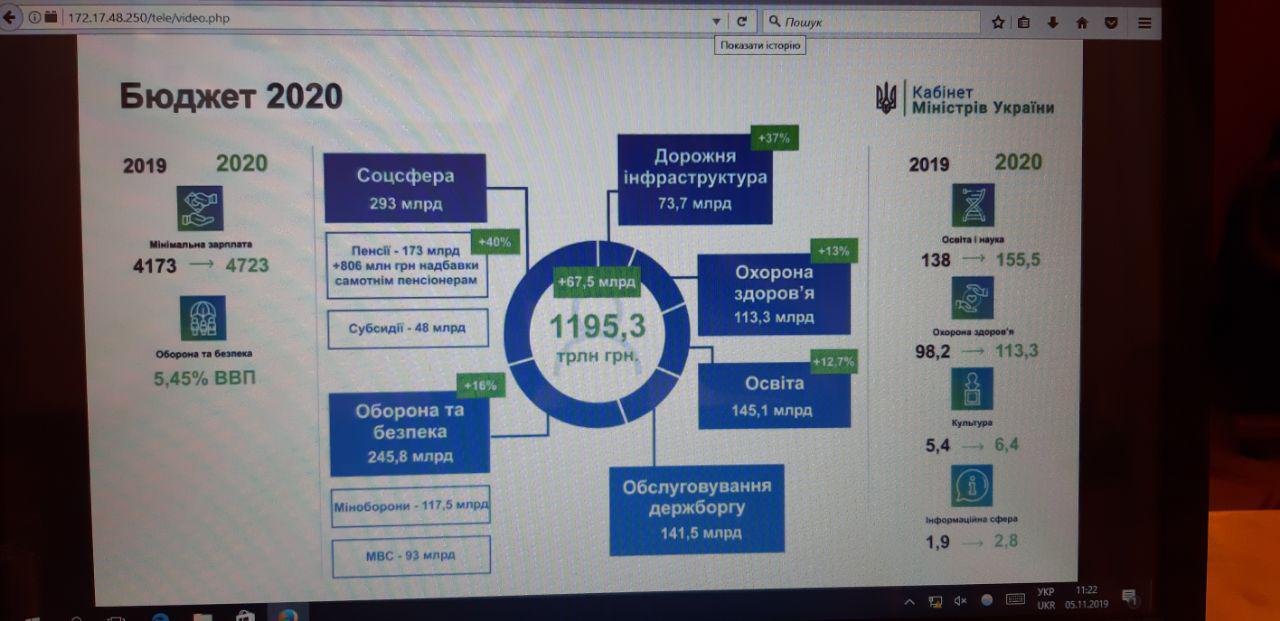 Бюджет-2020: мінімальна зарплата зросте на 550 гривень