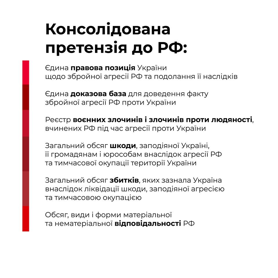 Інфографіка претензій до РФ