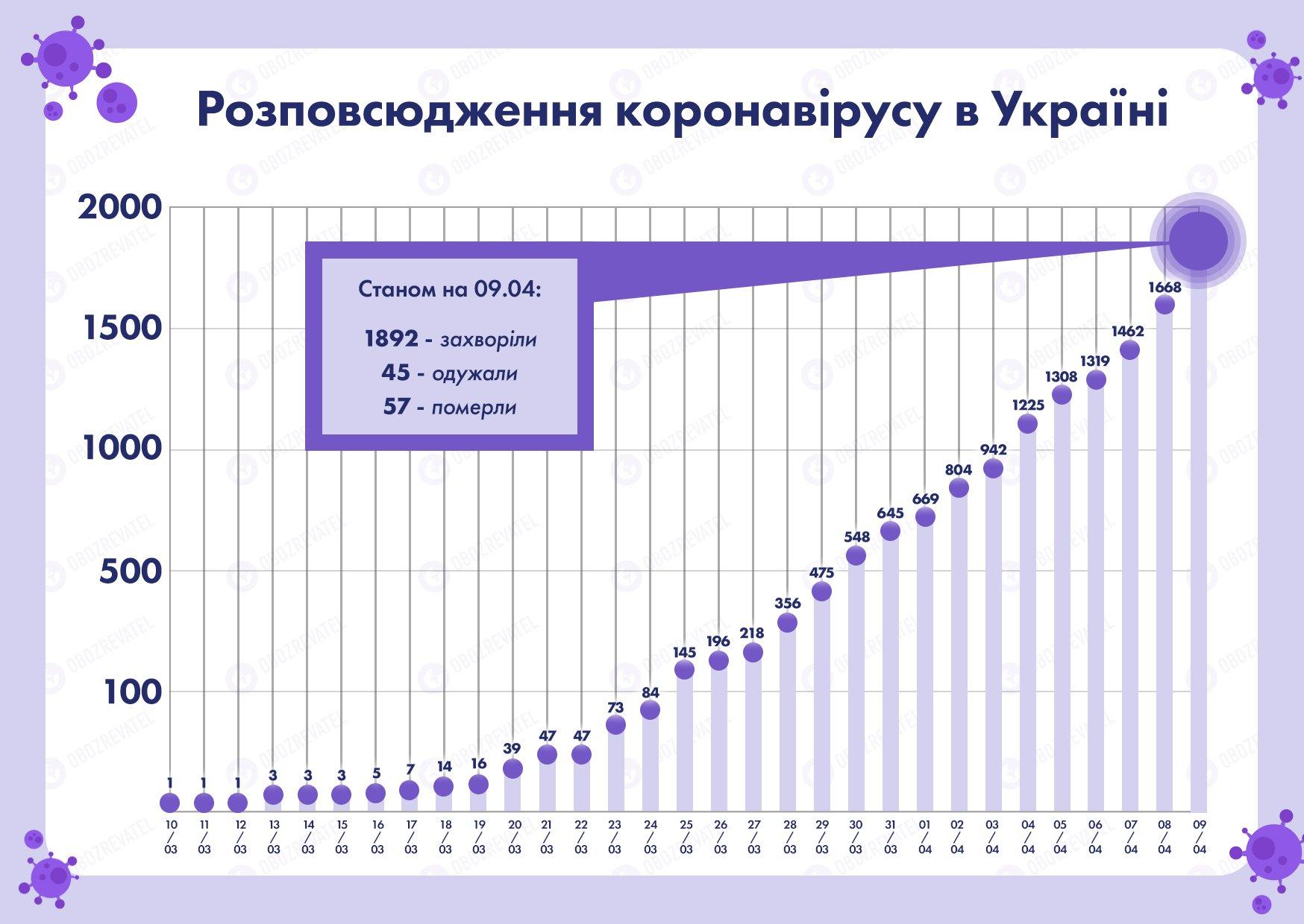 Коли закінчиться карантин, а українці повернуться на роботу: в Кабміні підготували сценарії